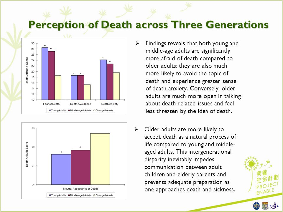 Perception of Death across Three Generations Findings reveals that both young and middle-age adults are significantly more afraid of death compared to older adults; they are also much more likely to avoid the topic of death and experience greater sense of death anxiety.
