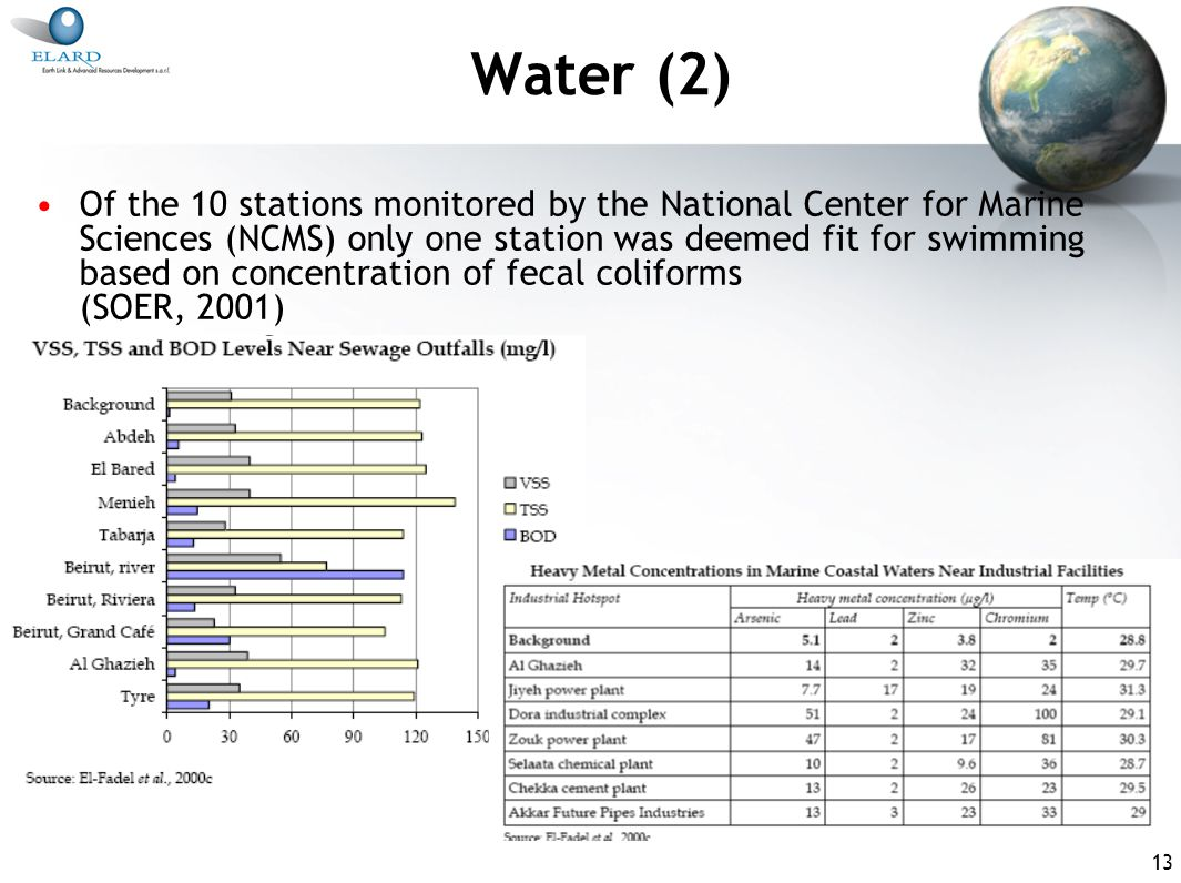 13 Water (2) Of the 10 stations monitored by the National Center for Marine Sciences (NCMS) only one station was deemed fit for swimming based on concentration of fecal coliforms (SOER, 2001)