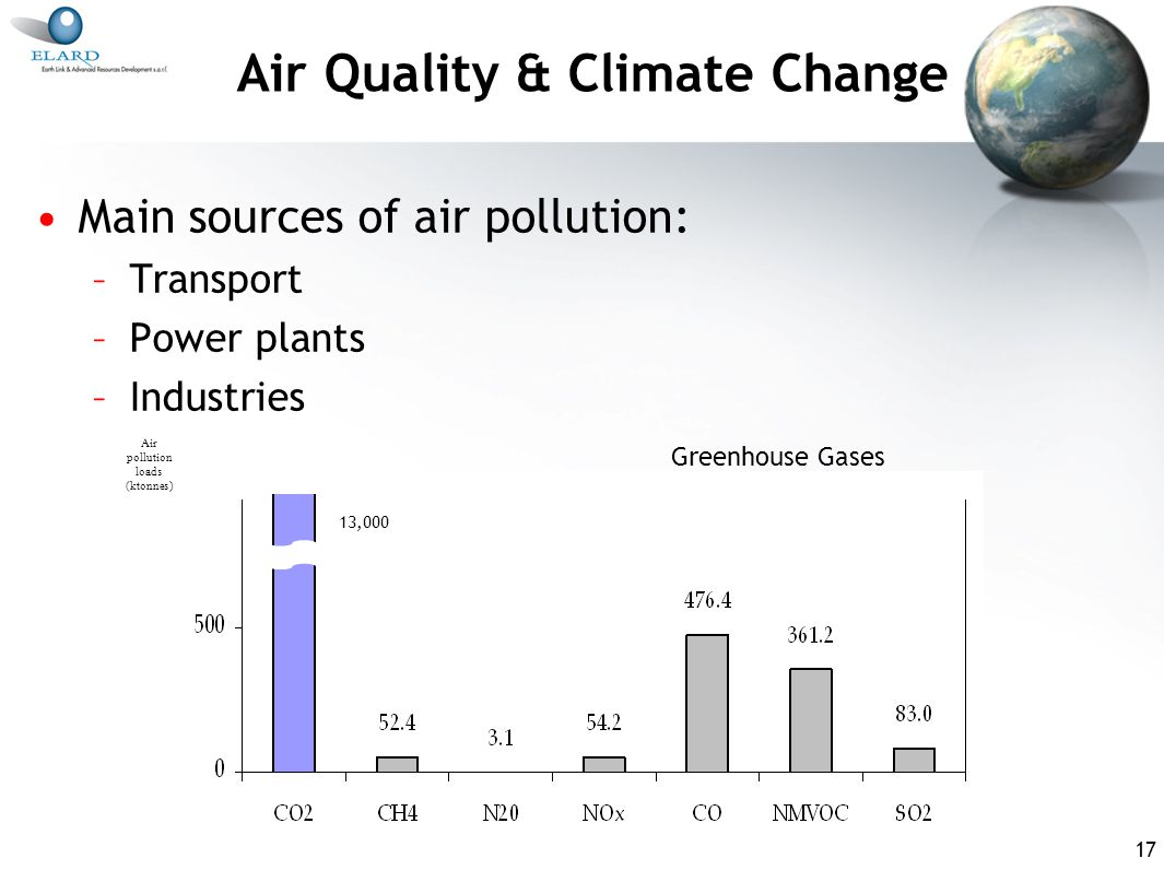 17 Air Quality & Climate Change Main sources of air pollution: –Transport –Power plants –Industries Air pollution loads (ktonnes) 13,000 Greenhouse Gases