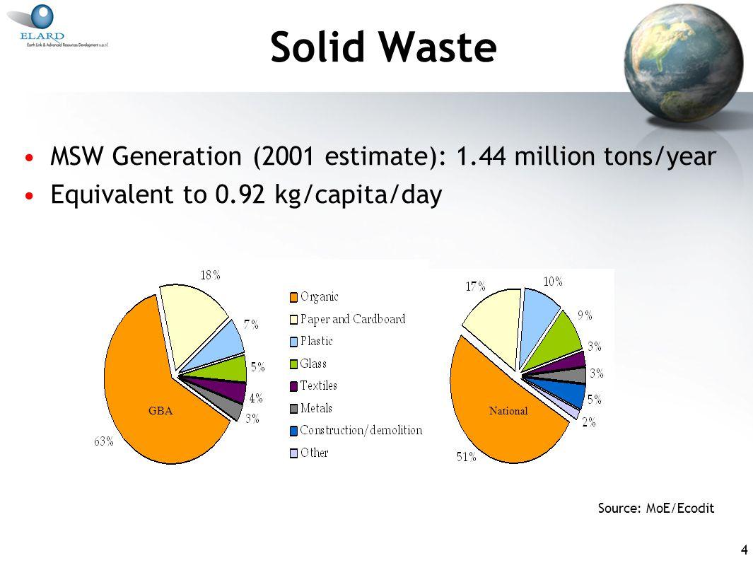 5 Solid Waste (2) Source: MoE
