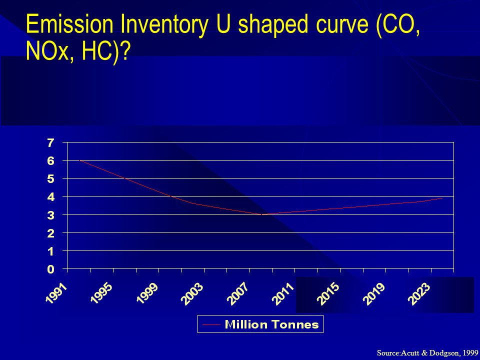 Emission Inventory U shaped curve (CO, NOx, HC)? Source:Acutt & Dodgson, 1999