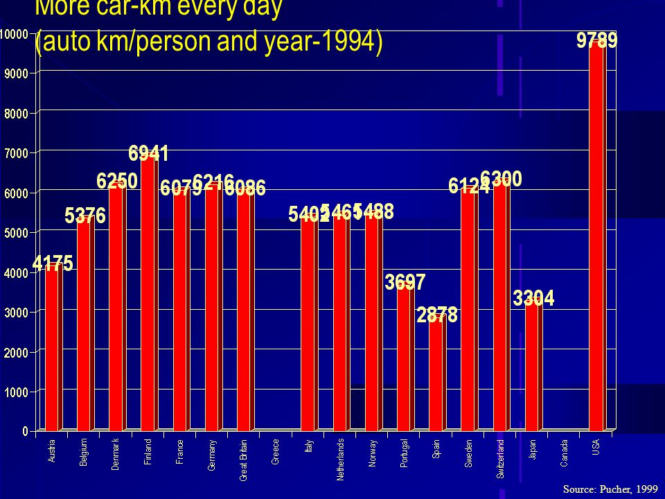 More car-km every day (auto km/person and year-1994) Source: Pucher, 1999