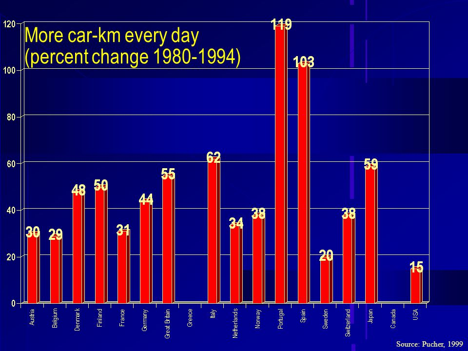 More car-km every day (percent change 1980-1994) Source: Pucher, 1999