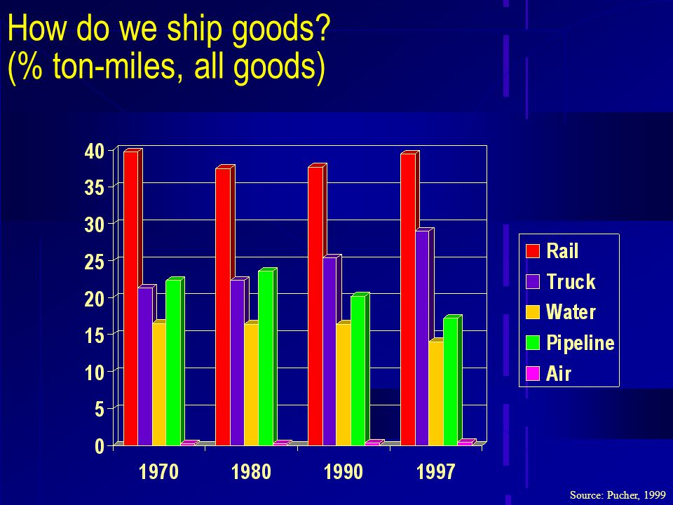 How do we ship goods (% ton-miles, all goods) Source: Pucher, 1999