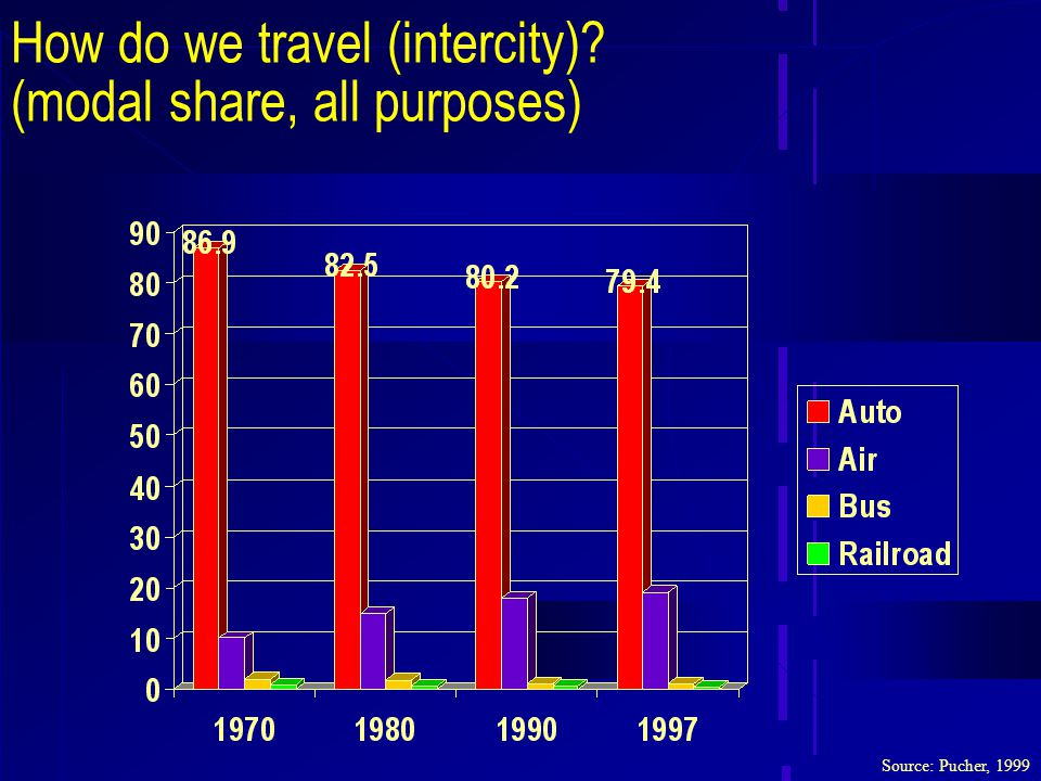 How do we travel (intercity) (modal share, all purposes) Source: Pucher, 1999