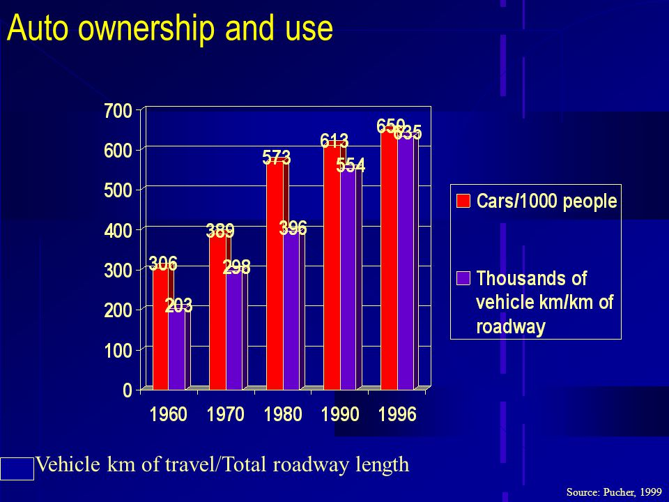 Auto ownership and use Source: Pucher, 1999 Vehicle km of travel/Total roadway length