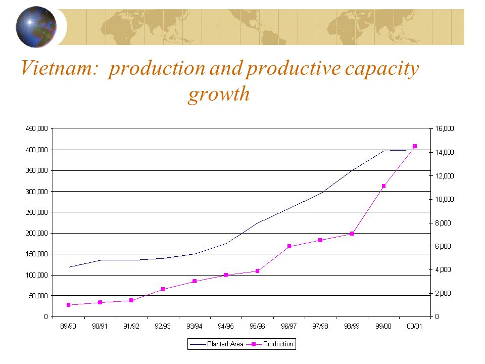 Vietnam: production and productive capacity growth