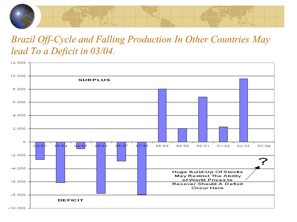 Brazil Off-Cycle and Falling Production In Other Countries May lead To a Deficit in 03/04.