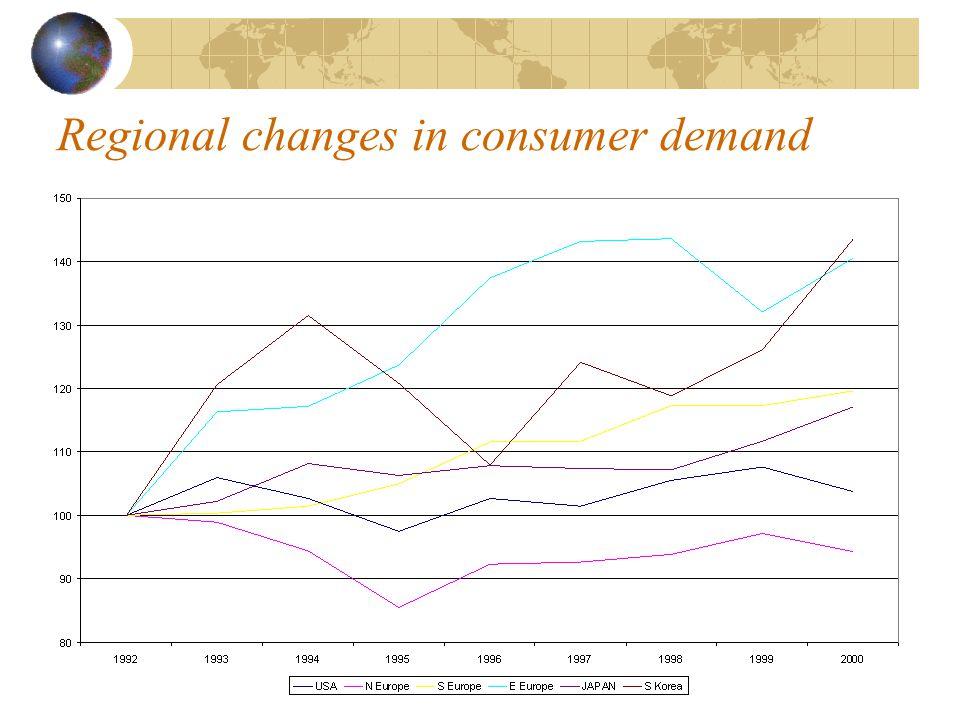 Regional changes in consumer demand