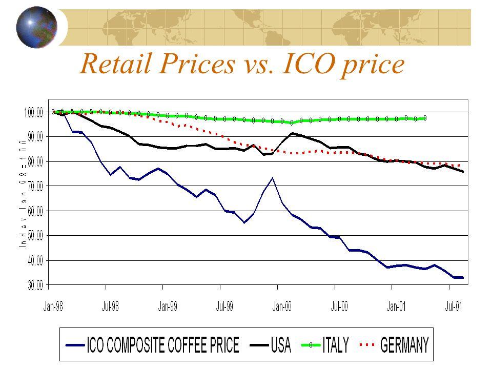 Retail Prices vs. ICO price