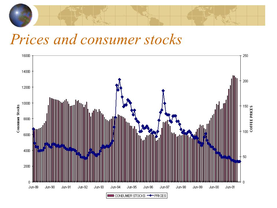 Production changes since 1994/95 (USDA)