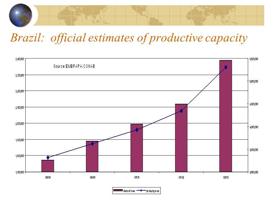 Brazil: official estimates of productive capacity