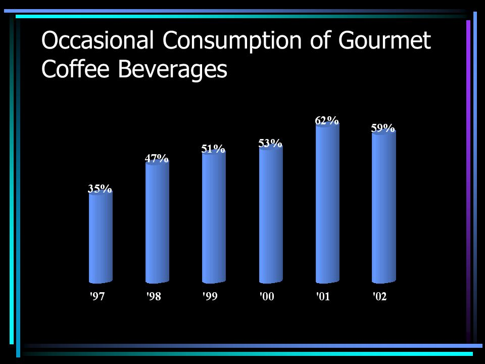 Occasional Consumption of Gourmet Coffee Beverages