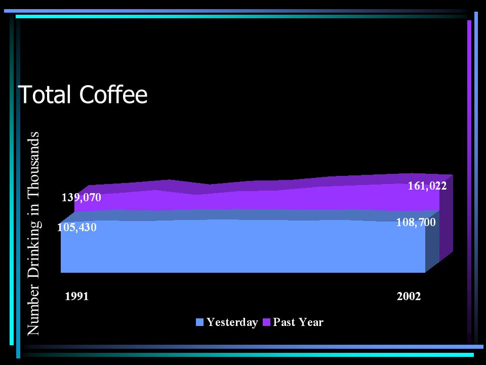 Percent of Population Drinking Coffee (Total) Daily