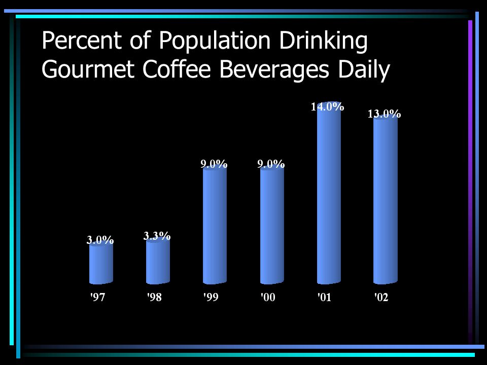Percent of Population Drinking Gourmet Coffee Beverages Daily