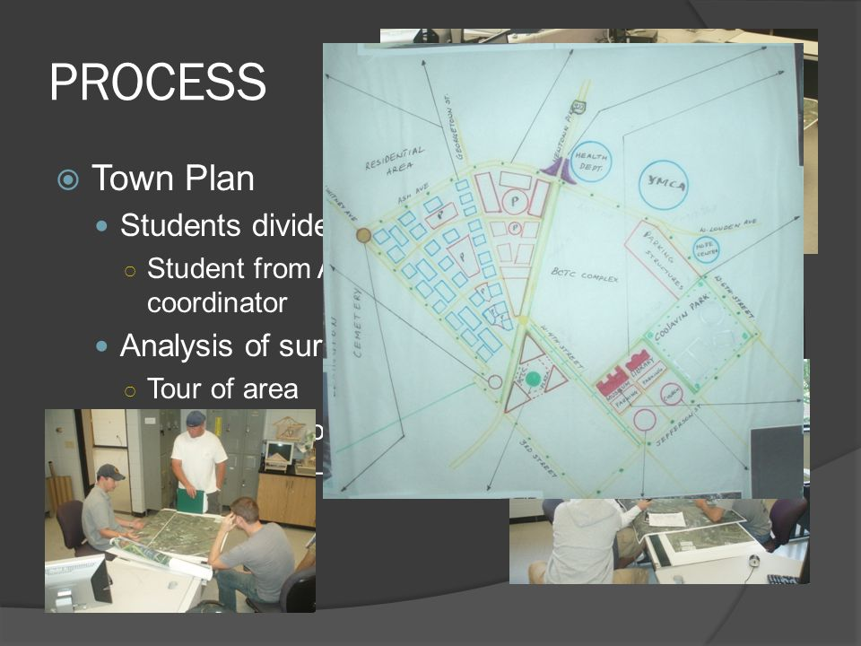 PROCESS Town Plan Students divided up into three teams Student from ACH 250 acting as team coordinator Analysis of surrounding area Tour of area In-cl