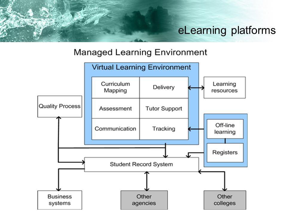 eLearning platforms