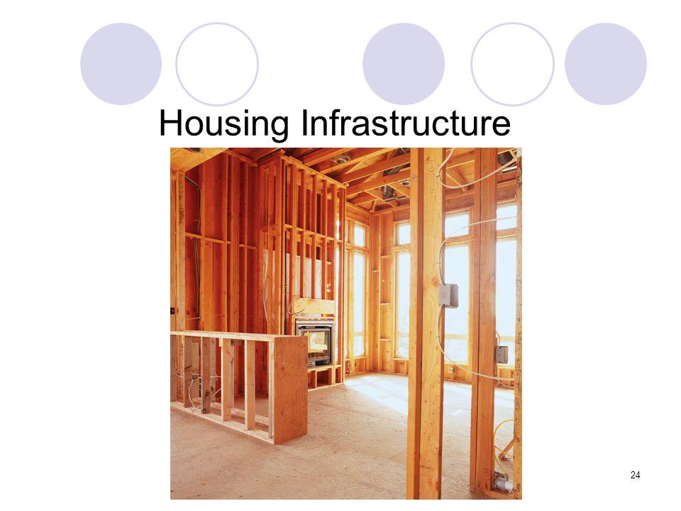 24 Housing Infrastructure