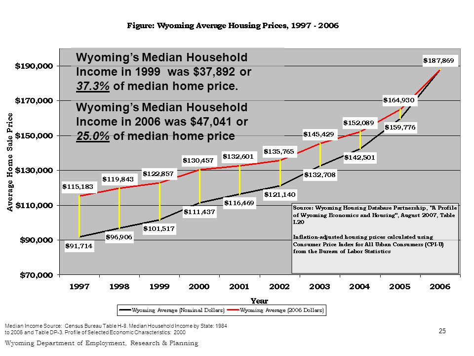 25 Wyoming Department of Employment, Research & Planning Wyomings Median Household Income in 1999 was $37,892 or 37.3% of median home price.