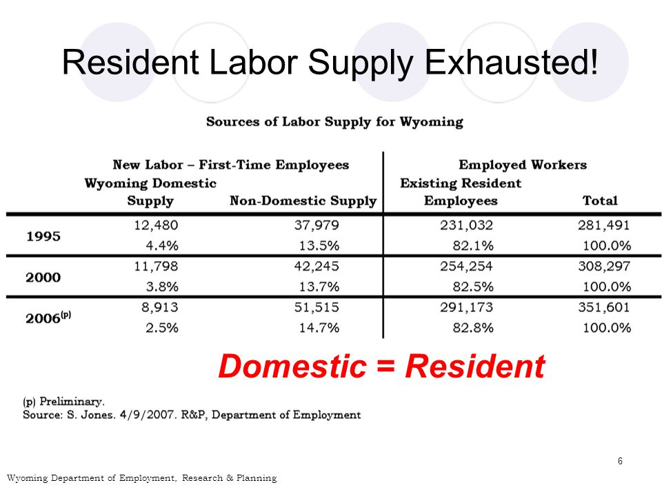 6 Resident Labor Supply Exhausted.