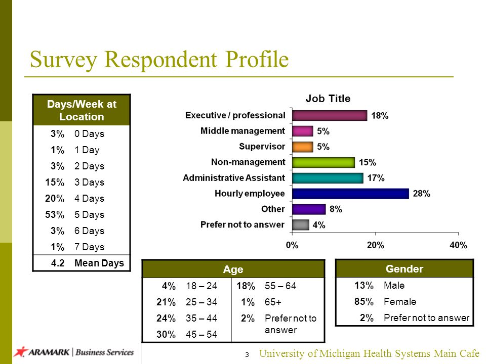 University of Michigan Health Systems Main Cafe 3 Survey Respondent Profile Job Title Gender 13%Male 85%Female 2%Prefer not to answer Age 4%18 – 2418%55 – 64 21%25 – 341%65+ 24%35 – 442%Prefer not to answer 30%45 – 54 Days/Week at Location 3%0 Days 1%1 Day 3%2 Days 15%3 Days 20%4 Days 53%5 Days 3%6 Days 1%7 Days 4.2Mean Days