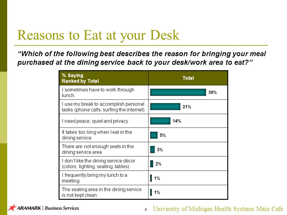 University of Michigan Health Systems Main Cafe 6 Reasons to Eat at your Desk Which of the following best describes the reason for bringing your meal purchased at the dining service back to your desk/work area to eat.