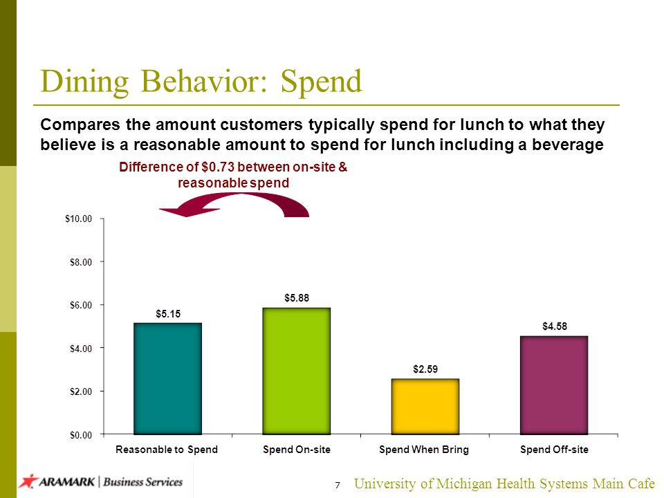 University of Michigan Health Systems Main Cafe 7 Compares the amount customers typically spend for lunch to what they believe is a reasonable amount to spend for lunch including a beverage Dining Behavior: Spend Difference of $0.73 between on-site & reasonable spend