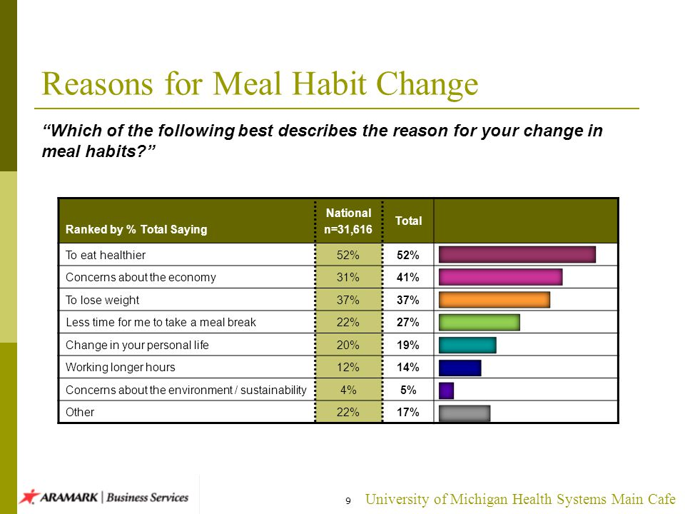 University of Michigan Health Systems Main Cafe Which of the following best describes the reason for your change in meal habits.