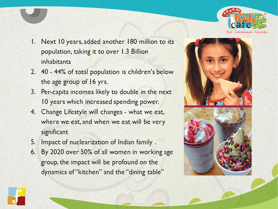 1.Fylfot Hospitality Pvt Ltd (FHPL), is the holding company of Kids Cafe.