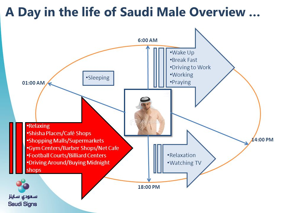A Day in the life of Saudi Male Overview … 6:00 AM 14:00 PM 18:00 PM 01:00 AM Wake Up Break Fast Driving to Work Working Praying Relaxation Watching T