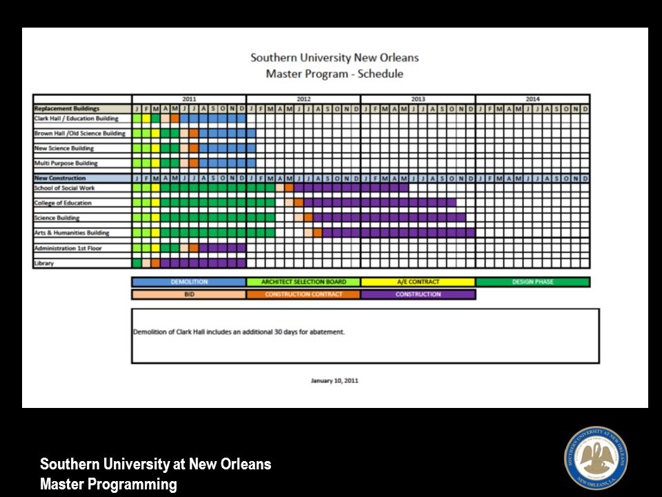 Southern University at New Orleans Master Programming