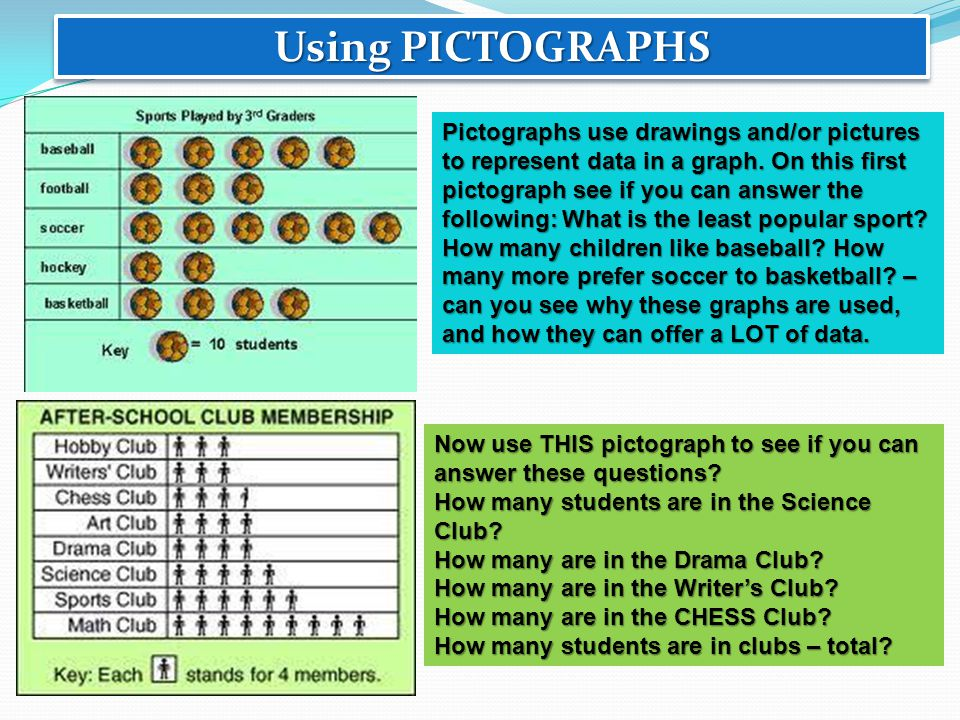 Using PICTOGRAPHS Pictographs use drawings and/or pictures to represent data in a graph. On this first pictograph see if you can answer the following: