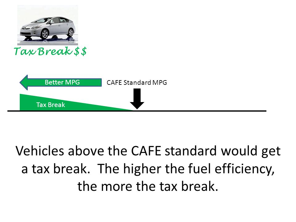 CAFE Standard MPG Tax Break Better MPG Vehicles above the CAFE standard would get a tax break.