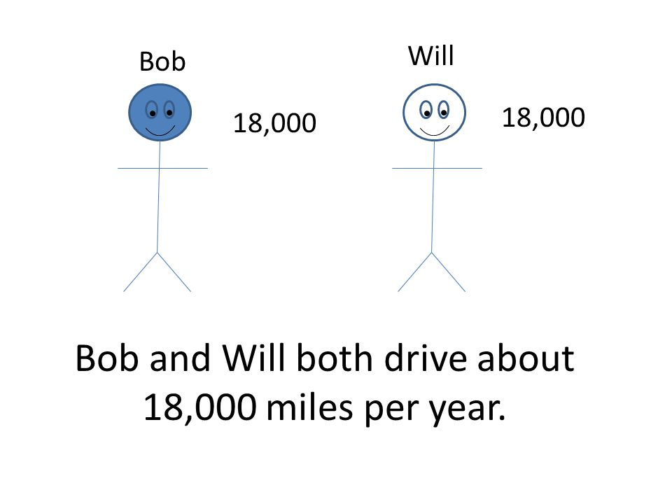 Bob and Will both drive about 18,000 miles per year. Bob Will 18,000