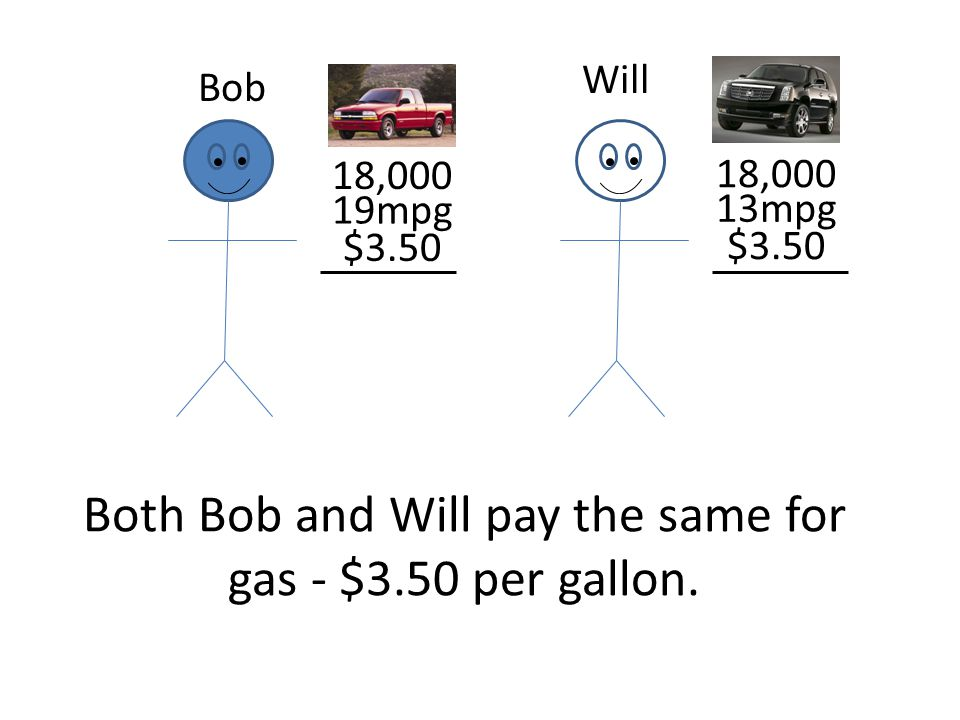 Both Bob and Will pay the same for gas - $3.50 per gallon. Bob Will 18,000 19mpg 13mpg $3.50
