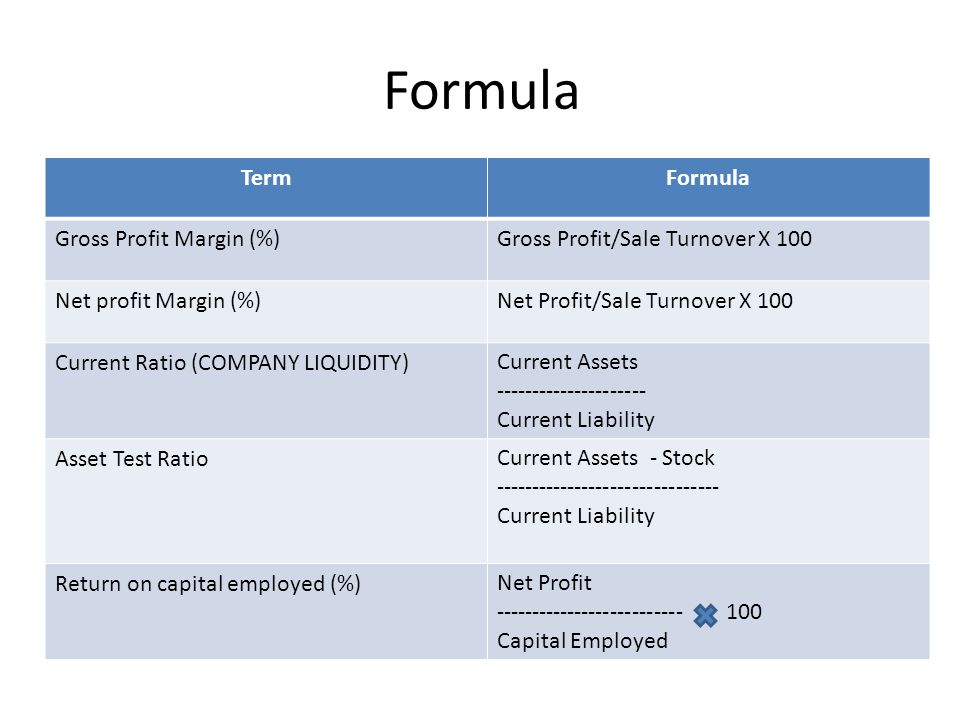 Formula Term Gross Profit/Sale Turnover X 100Gross Profit Margin (%) Net Profit/Sale Turnover X 100Net profit Margin (%) Current Assets --------------------- Current Liability Current Ratio (COMPANY LIQUIDITY) Current Assets - Stock ------------------------------- Current Liability Asset Test Ratio Net Profit -------------------------- 100 Capital Employed Return on capital employed (%)