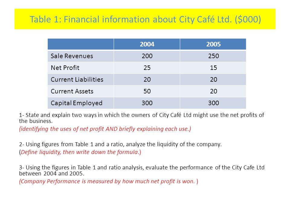 Table 1: Financial information about City Café Ltd.