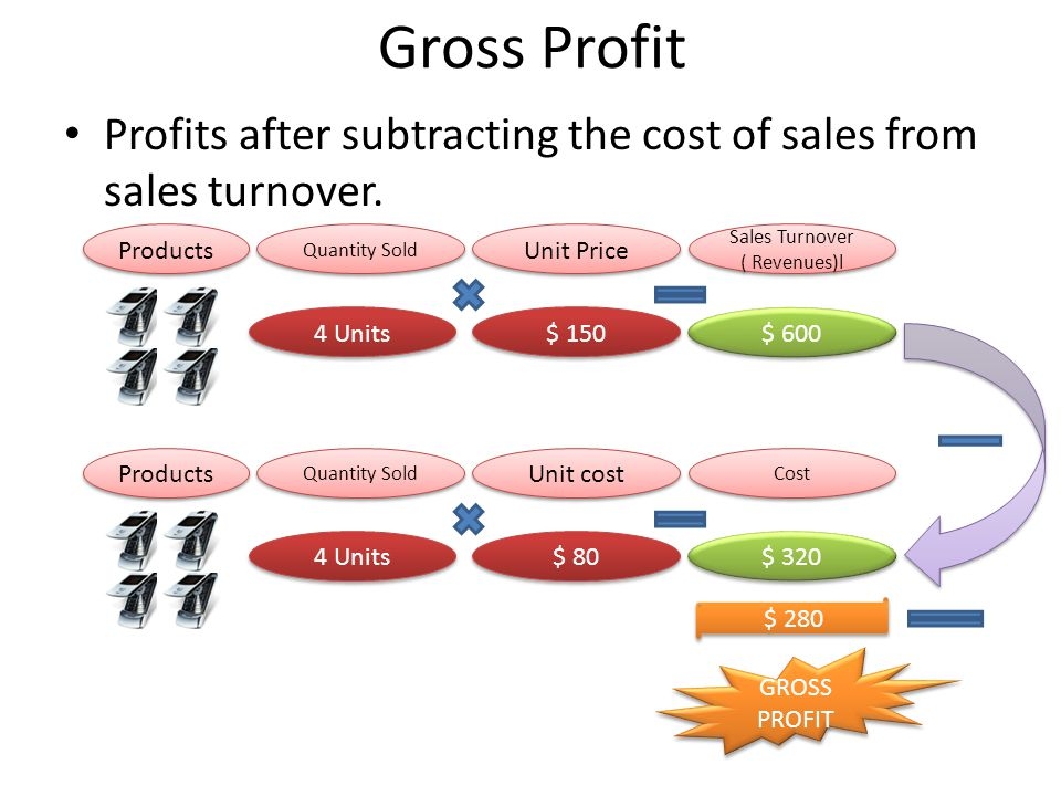 Gross Profit Profits after subtracting the cost of sales from sales turnover.