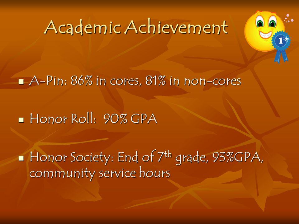 Academic Achievement A-Pin: 86% in cores, 81% in non-cores A-Pin: 86% in cores, 81% in non-cores Honor Roll: 90% GPA Honor Roll: 90% GPA Honor Society: End of 7 th grade, 93%GPA, community service hours Honor Society: End of 7 th grade, 93%GPA, community service hours