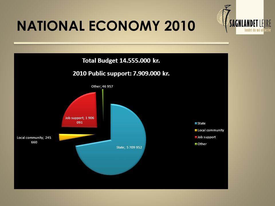 MORE NATIONAL ECONOMY 2010