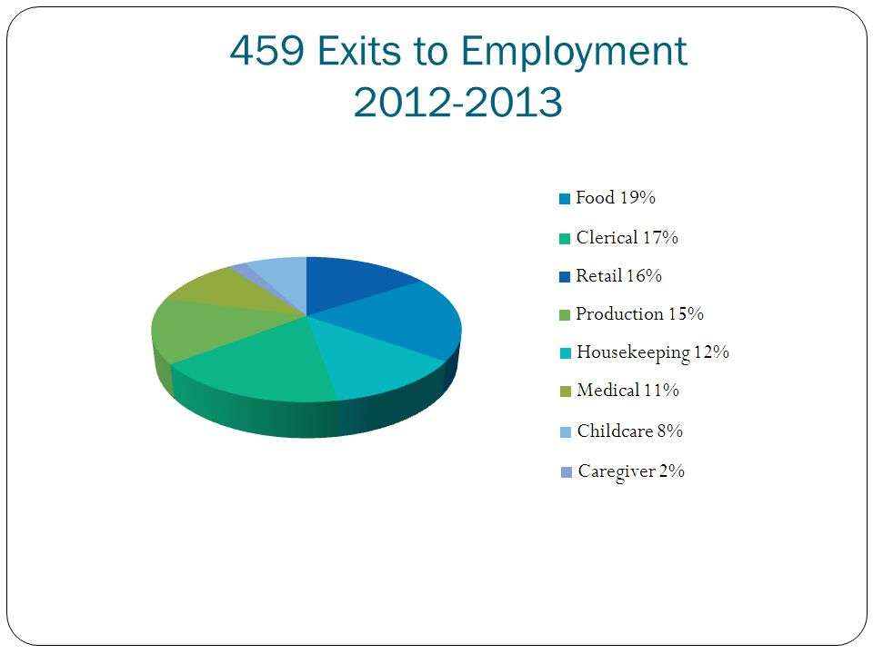 459 Exits to Employment 2012-2013