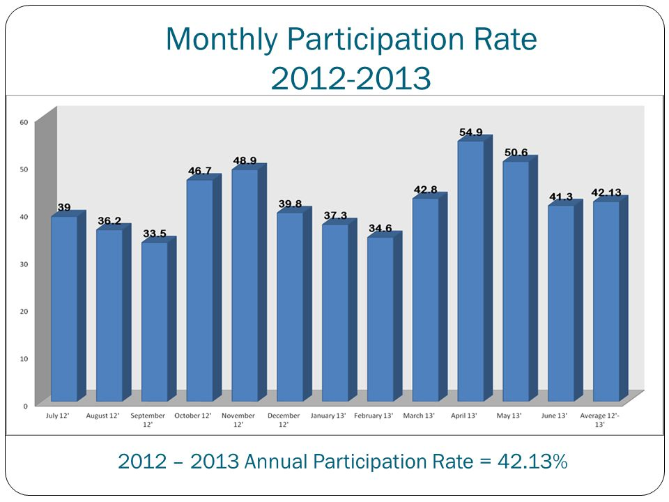 Monthly Participation Rate 2012-2013 2012 – 2013 Annual Participation Rate = 42.13%