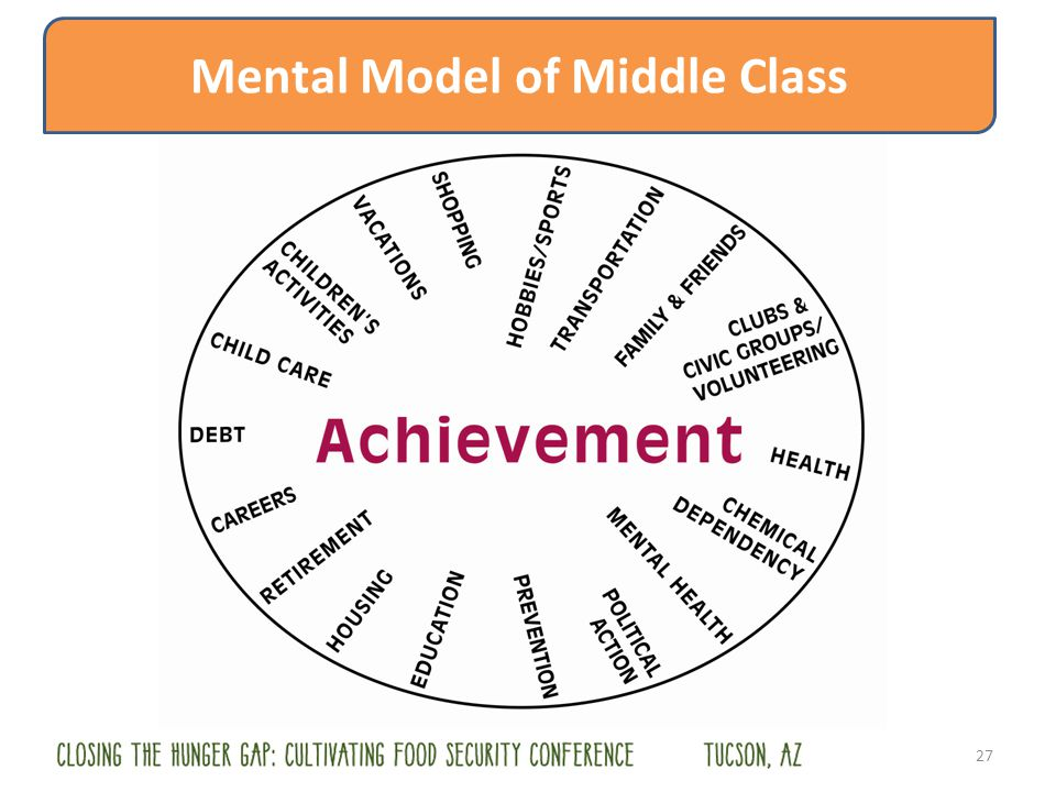 27 Mental Model of Middle Class