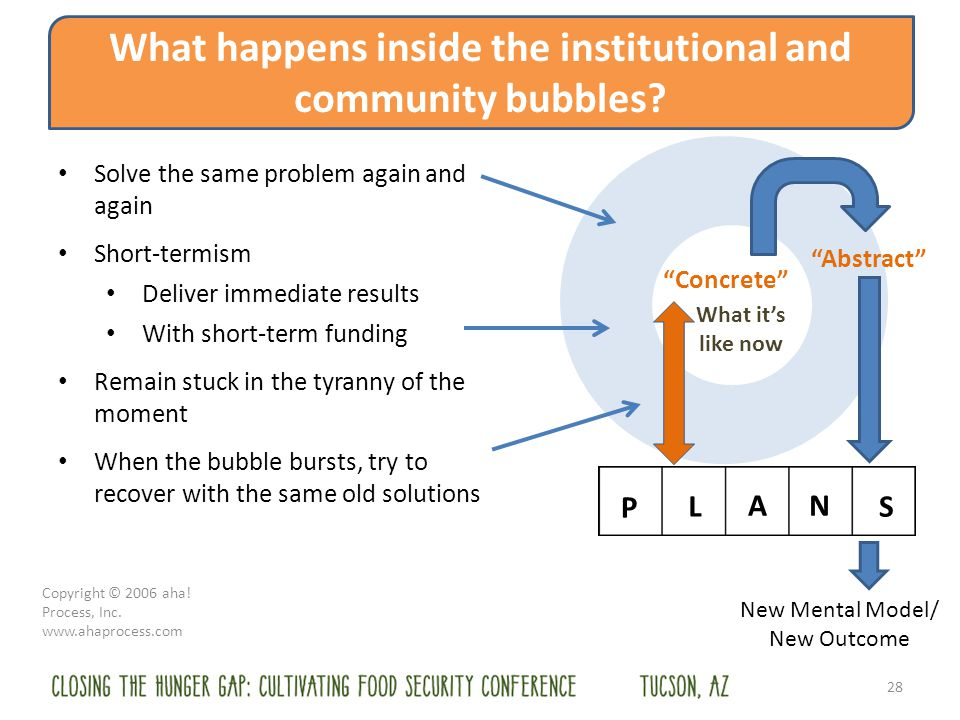 28 What happens inside the institutional and community bubbles.