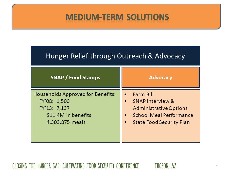 Hunger Relief through Outreach & Advocacy Households Approved for Benefits: FY08:1,500 FY13:7,137 $11.4M in benefits 4,303,875 meals 9 SNAP / Food Sta