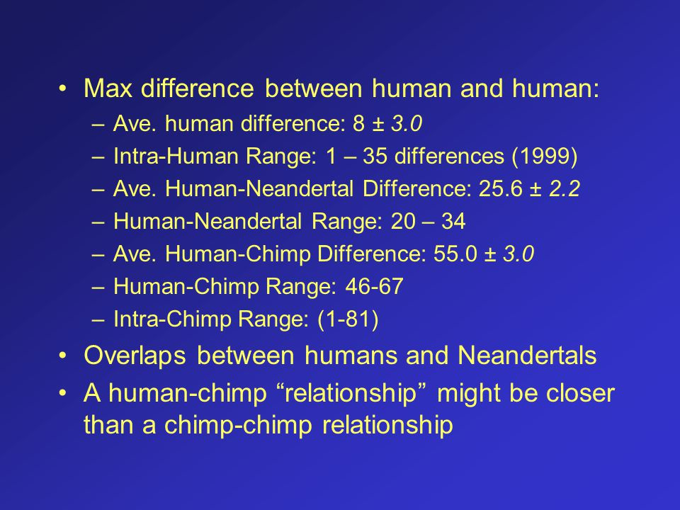 Max difference between human and human: –Ave. human difference: 8 ± 3.0 –Intra-Human Range: 1 – 35 differences (1999) –Ave. Human-Neandertal Differenc
