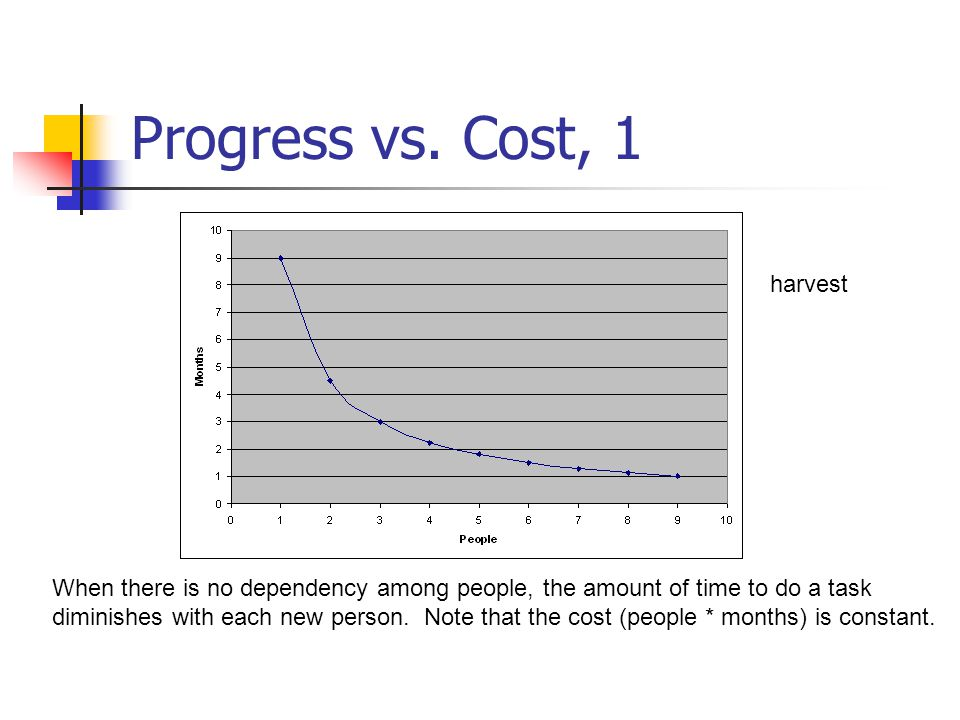 Progress vs. Cost, 1 When there is no dependency among people, the amount of time to do a task diminishes with each new person. Note that the cost (pe