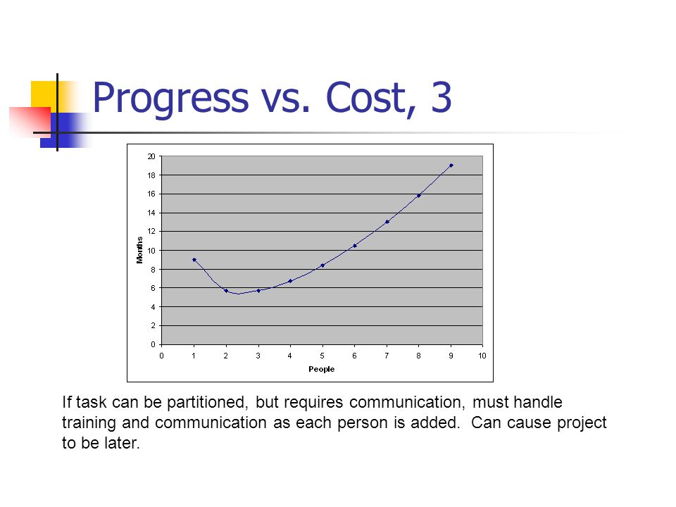 Progress vs. Cost, 3 If task can be partitioned, but requires communication, must handle training and communication as each person is added. Can cause