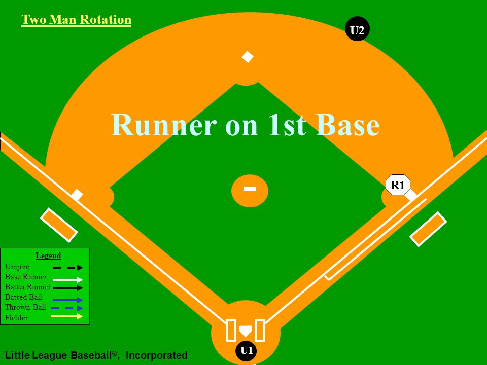 Legend Umpire Base Runner Batter Runner Batted Ball Thrown Ball Fielder Little League Baseball ®, Incorporated U1 2B U1 No Runner on Base Bunt to the Infield U2 Working Area If overthrow at 1st Two Man Rotation U2 1B
