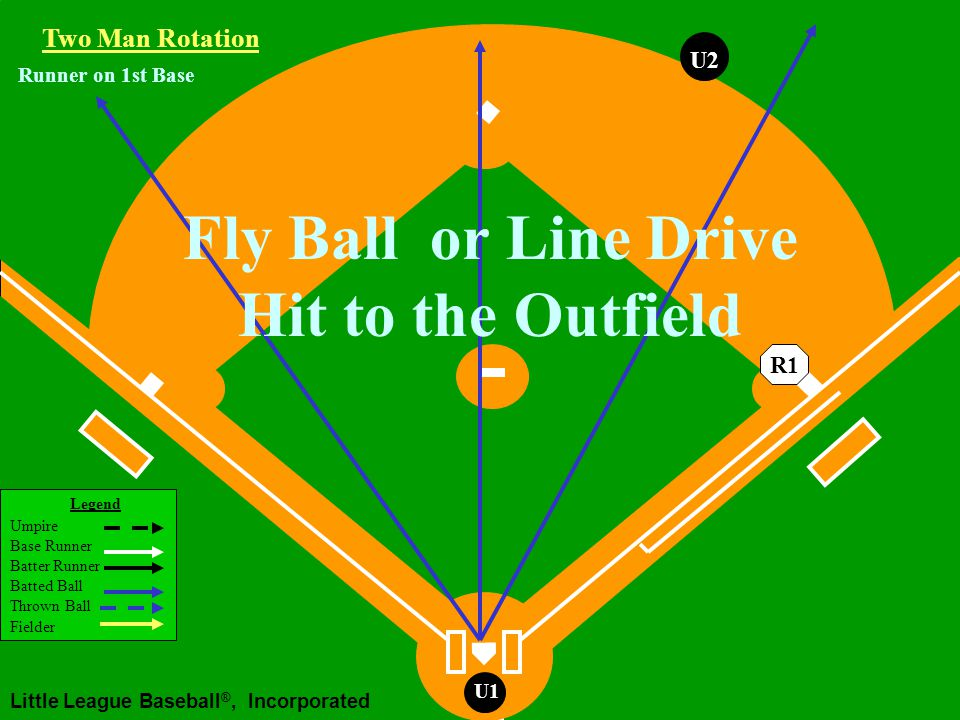 Legend Umpire Base Runner Batter Runner Batted Ball Thrown Ball Fielder Little League Baseball ®, Incorporated U1 Runner on 1st Base R1 U2 Two Man Rotation